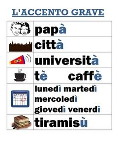 Are you and your students constantly forgetting which direction the accent should go at the end of a word in Italian?Here is a color-coordinated poster you can display in your Italian classroom for all!Highlights acute vs grave (acuto/grave) accents with visuals to aid memory.