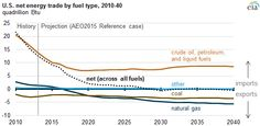 graph of U.S. net energy trade by fuel type, as explained in the article text