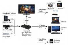 Diamond GameCaster HD Game Capture (Android Streaming), (iOS Streaming) with Voice Commentary Video Capture, Hd 1080p, Multimedia, Xbox One, Games To Play, Dyi, Knowledge, Diagram, Facts