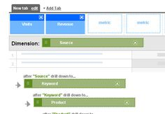 Use Google Analytics to Develop Social Media Strategy