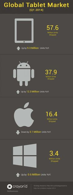 Global Tablet Market for the first quarter of 2014, 57.6 million tablets sold. Android with the majority, then apple, and lastly windows being the least popular.