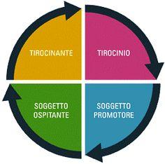 Tirocini formativi: le nuove linee guida: https://www.lavorofisco.it/tirocini-formativi-le-nuove-linee-guida.html