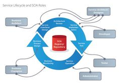 Nice How Service Oriented Architecture Ties Cloud Computing  Cloud Computing Check more at http://seostudio.top/2017/2017/04/06/how-service-oriented-architecture-ties-cloud-computing-cloud-computing/