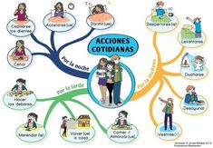 ACCIONES COTIDIANAS http://espanolparainmigrantes.files.wordpress.com/2009/10/acciones-cotidianas.jpg