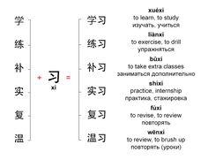 习 - words with xí | Mandarin Chinese