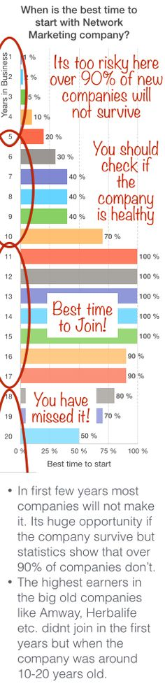 When is the best time to join new network marketing company? #mlm