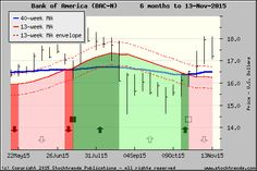 Stock Trends chart of Bank of America$BAC - click for more ST charts
