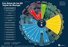 Tras ganar la Eurocopa 2008 y el Mundial 2010, la selección española de fútbol obtiene el triplete con estas cifras.