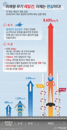 미 해군 미래형 무기 '레일건' 개발 완료 [인포그래픽] #weapon   #Infographic ⓒ 비주얼다이브 무단 복사·전재·재배포