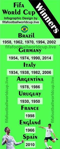 fifa world cup winners all time #worldcupsoccernews