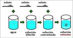 Resultado de imagen de disoluciones quimicas Chemistry Class, Science, Libros, Tomy