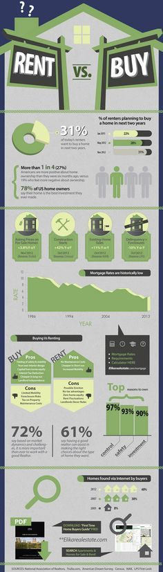 Home Buying vs Renting Infographic! #RealEstsate #Infographic #renters #buyers