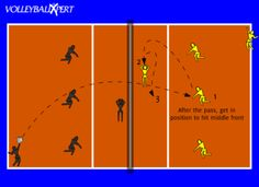 This is a great drill for players to work on serve receive and hitting at the same time.