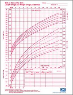 Percentile Growth Chart For Baby Girls To  Years Old  First Time