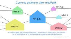 Representación gráfica que indica cómo obtiene el valor mozRank una página de internet. Se adquiere en base a la cantidad y la calidad de los links externos, se tienen en cuenta solo uno por cada dominio.