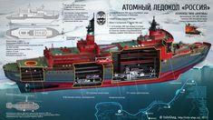 Ледокол «Россия» | InfoStep