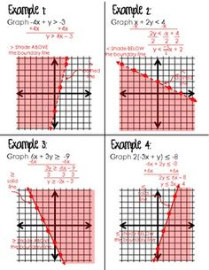 Graphing Linear Inequalities (Foldable for Algebra 1)