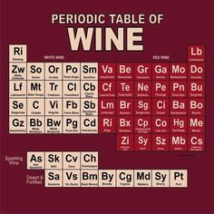 For all the food lovers - good food demands good wine. Help your self with this awesome periodic table of Wine.