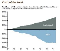 Why Institutions Are So Desperate For The Retail Investor To Come Back | Zero Hedge