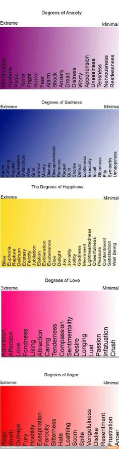 Degrees of emotion