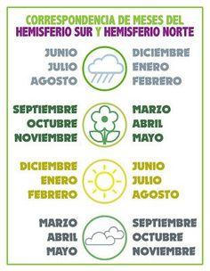 Correspondencia de Meses:    Este calendario y estas fichas, están hechas para Latinoamérica, en el Hemisferio Sur,   por lo que si se quiere usar en el Hemisferio Norte hará falta reconvertir los meses.  Es muy fácil si te guías por la siguiente tabla: