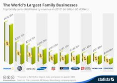 Infographic: The World's Largest Family Businesses | Walmart, VW, Glencore, Samsung
