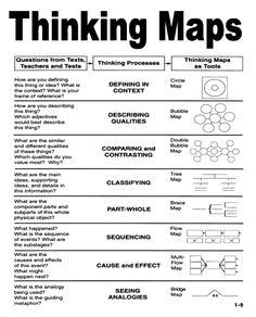 Instructional Strategies, Instructional Design, Teaching Strategies, Teaching Resources, Writing Skills, Writing Tips, Creative Writing, Critical Thinking Skills, Critical Thinking Psychology