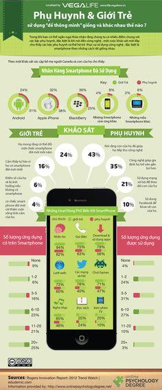 Infographic - Smartphone, Phụ Huynh và Giới Trẻ http://www.infographic24h.com/2014/12/Smartphone-Gia-Dinh-va-Cuoc-Song.html
