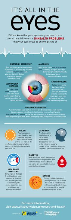 Eyes and health infographic