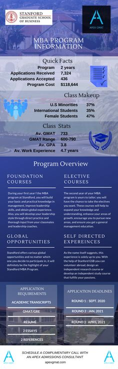 Find key information about the Stanford Graduate School of Business MBA such as the class profile, program overview, application requirements and dates. #gmat #apexgmat #gmatmba #stanfordschoolofbusiness #stanfordbusinessschool #stanfordschoolofbusinessmba #stanfordbusinessschoolmba #mba #gmathelp #gmatpost #gmatinfographic #mbaprofille Graduate School, Business School, Infographics, Dates, Graduation, Profile, How To Apply, Student, Key