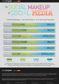 Social Media by Income