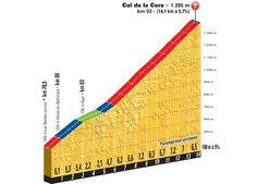 2015 Stage12 Col de la Core