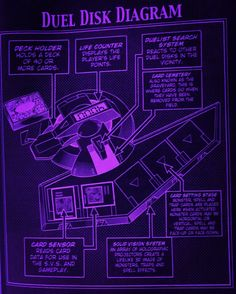 The Diagram Of A Battle City Duel Disk. #yugioh #anime #manga #purple #battlecity #dueldisk #diagram Yu Gi Oh, Yugioh Duel Disk, Battle City, Watch The Originals, Play The Video, Card Games, Manga Anime, Fun Facts, Cool Stuff