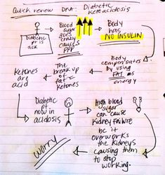 Self Notes: Keep in mind that if you have a pt with diabetic ketoacidosis, your planning and interventions will more than likely revolve around fluid loss replacement, electrolyte imbalance (due to that fluid loss) and insulin management. Keep an eye out for your Type 1 pts and thigns like kussmaul resp, changes in LOC, N/V/D. Glucose levels will be disgustingly high (600-700) high creat. and high sodium. They can be either hyper or hypo K depending on how hydrated they are.