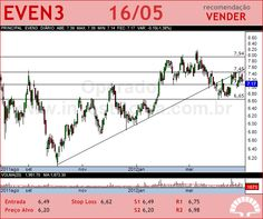 EVEN - EVEN3 - 16/05/2012 #EVEN3 #analises #bovespa