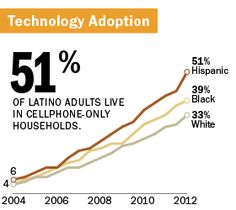 Follow link to the Pew Hispanic Center, an interesting and useful resource chronicling hispanic trends.