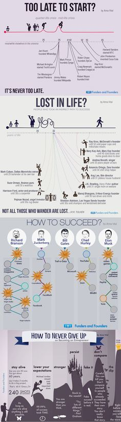 Feel like it's too late for you? This infographic shows you how successful people did it and why you should never give up! Coaching, Self Development, Personal Development, Life Skills, Life Lessons, Lost In Life, Mental Training, Marca Personal, You Gave Up