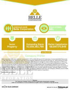 Belle Corporation (BEL)