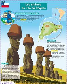 Educational infographic : Fiche exposés : Les statues de l'île de Pâques