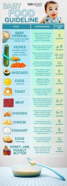 Milestones with food