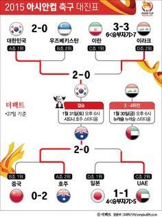 [TF인포그래픽] 아시안컵 결승, 한국 vs 호주…숙명의 한판!