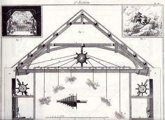 Diderot et d' Alembert, Encyclopédie - Machinerie classique