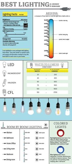 INFOGRAPHIC: Best Lighting A Complete Room-by-Room Guide | Front Door Blog