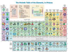 periodiska systemet i bilder