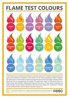 Nice to have... a lot of years ago...! Compound Interest - Metal Ion Flame Test Colours Chart