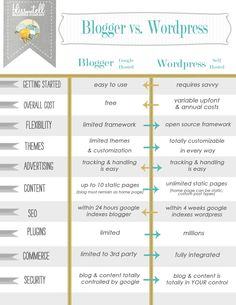 Blogger vs. Wordpress how each is sat up differently each with it's own merits.
