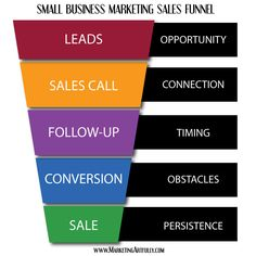 small business marketing | Small Business Marketing Lead Generating Sales Funnel