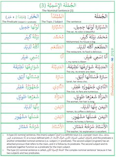 This is a list of the third type of Arabic nominal sentence structure. It is a complex nominal sentence because it has a complex predicate. The predicate is a nominal sentence. Arabic Verbs, Arabic Sentences, Quran Arabic, Arabic Phrases, Learn English Words, English Phrases, Modern Standard Arabic, Spoken Arabic, Learn Arabic Online