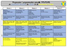 Progressions et programmations en maternelle New Program, Kids Learning, Programming, Periodic Table, Blog, Teaching, Activities, Education, Math