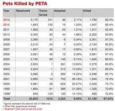 Need proof that PETA kills animals?